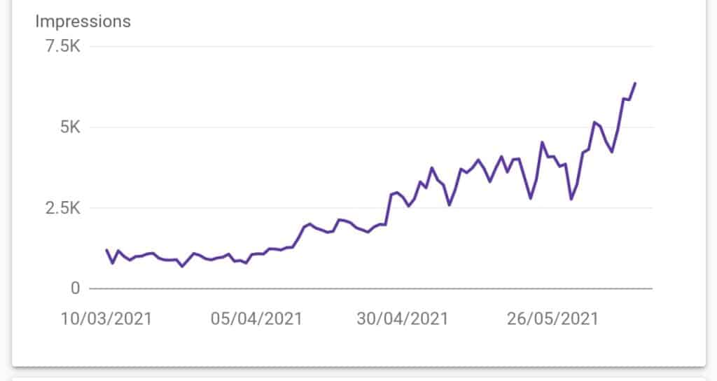 SEO Case Study: How we increased impressions by over 3000% for our client in 4 months